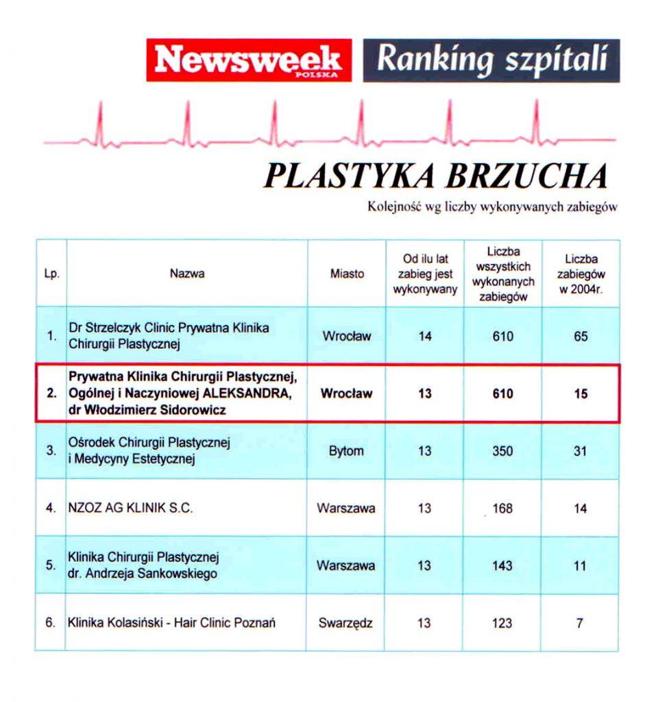 plastyka-brzucha
